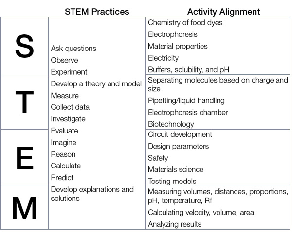 STEM Curriculum Chart