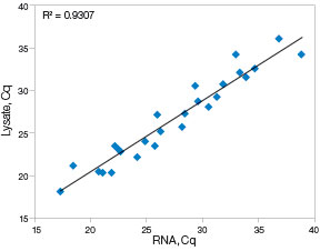 FastLane Cell Probe Kit from Qiagen demonstrated a less than optimal correlation with an R2 of 0.9307 compared to the same samples, but purified using a column-based method.