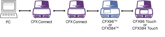 CFX Connect Connection 2