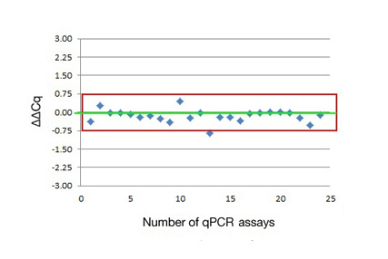 Number of qPCR Assays