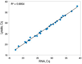 SingleShot™ Probes One-Step Kit demonstrated superior correlation with an R2 of 0.9954 compared to the same samples, but purified using a column-based method.
