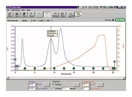BioLogic LP System Dataview Software