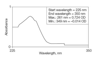 Wavelength scan of a DNA sample from 225 to 350 nm.