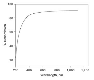 Spectral Scan of a trUView Cuvette