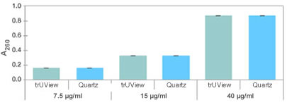 Assays Using trUView vs. Quartz Cuvettes
