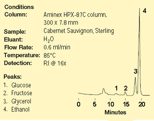 Sugar and alcohol analysis in wine on the Aminex HPX-87C column