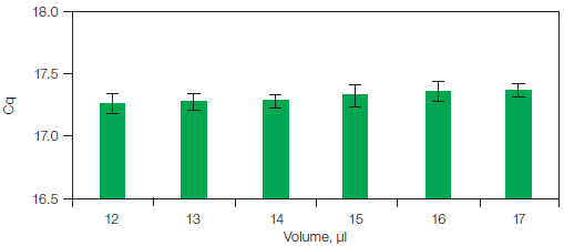 Results on the CFX96 system for reactions with the same amount of input template and increasing final reaction volumes.