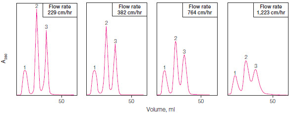 Optimization of resolution by changing flow rate. Optimal peak separation is achieved at a flow rate of 229 cm/hr.