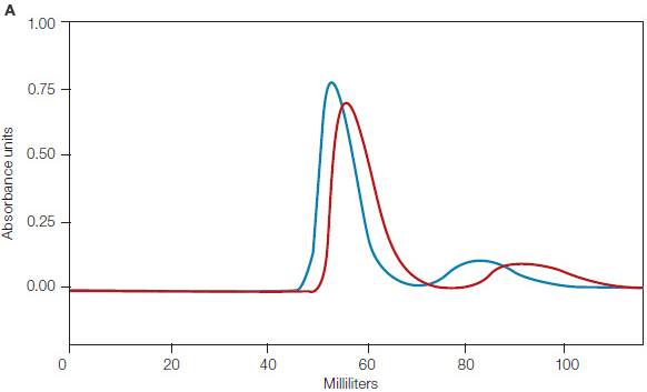 MAb-S Purification Profile
