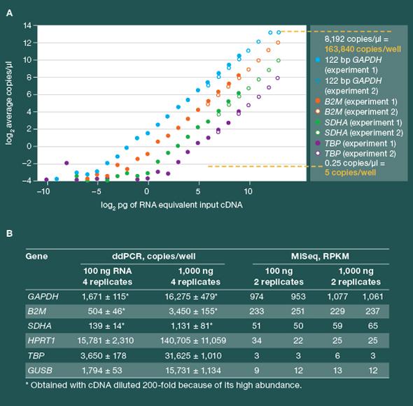 Digital PCR ライブラリ定量キット