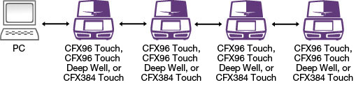 CFX96 Connections