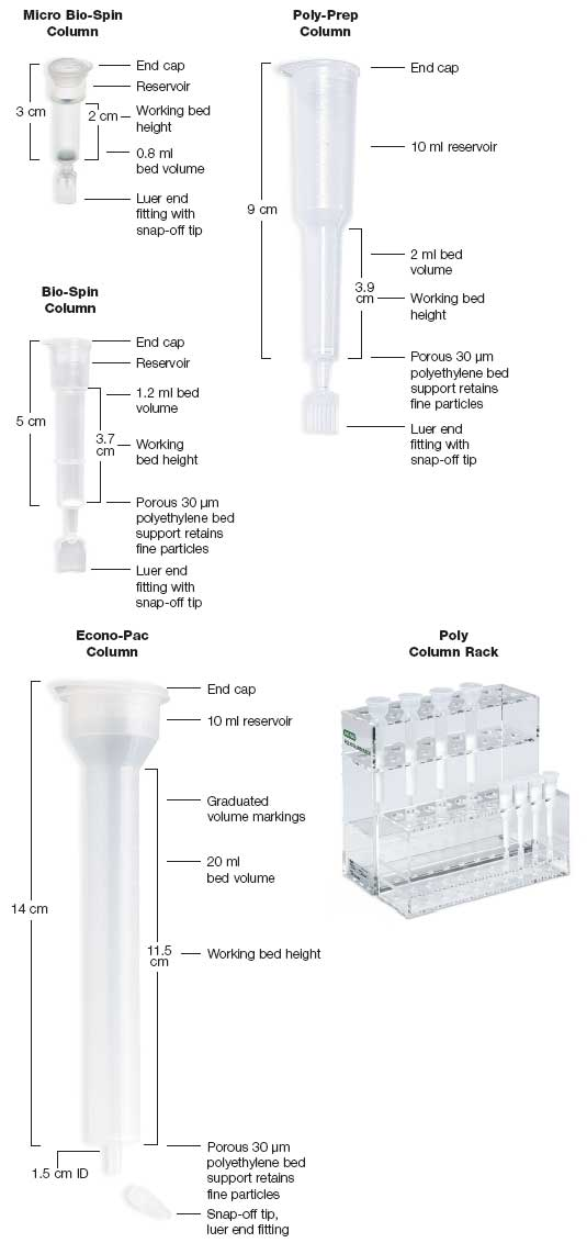 Gravity And Spin Chromatography Columns Life Science Research