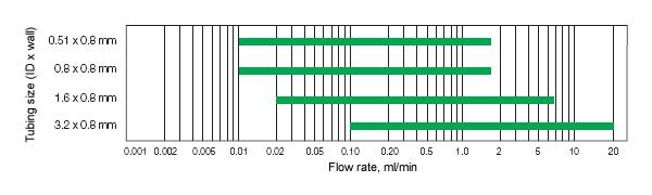 Pump Tubing Sizes Tubing Size Selection