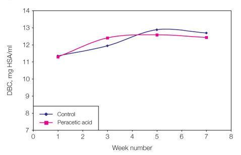 Hydrophobic Interaction Chromatography Resins | Process ...