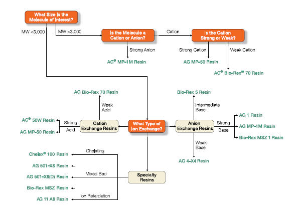 Chelex® 100 Resin | Process Separations | Bio-Rad