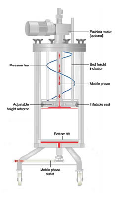 Process Scale Chromatography Columns Process Separations